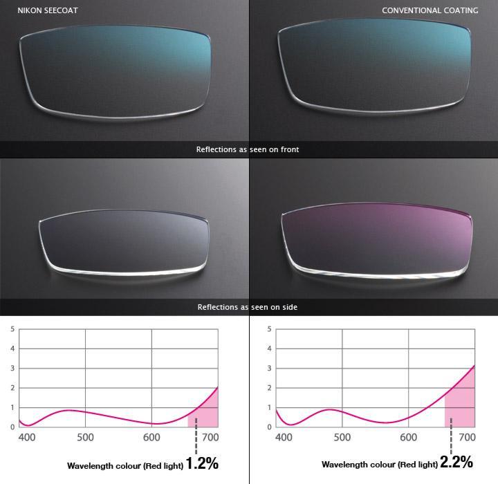 36e3e3cc7b3 How do I know my glasses have anti-glare coating